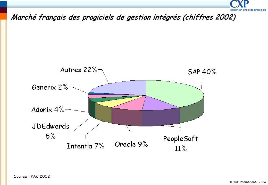 © CXP International, 2004 Marché français des progiciels de gestion intégrés (chiffres 2002) Source : PAC 2002