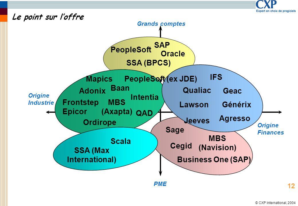 © CXP International, 2004 Le point sur loffre Grands comptes Origine Industrie Origine Finances Baan Frontstep PeopleSoft Oracle SAP Scala Adonix Qual