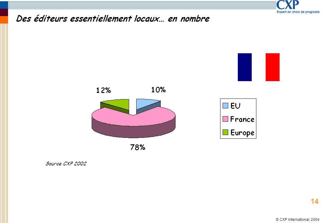 © CXP International, 2004 Des éditeurs essentiellement locaux… en nombre Source CXP 2002 14