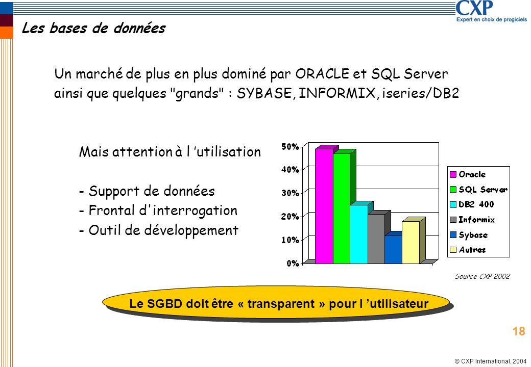 © CXP International, 2004 Les bases de données Un marché de plus en plus dominé par ORACLE et SQL Server ainsi que quelques