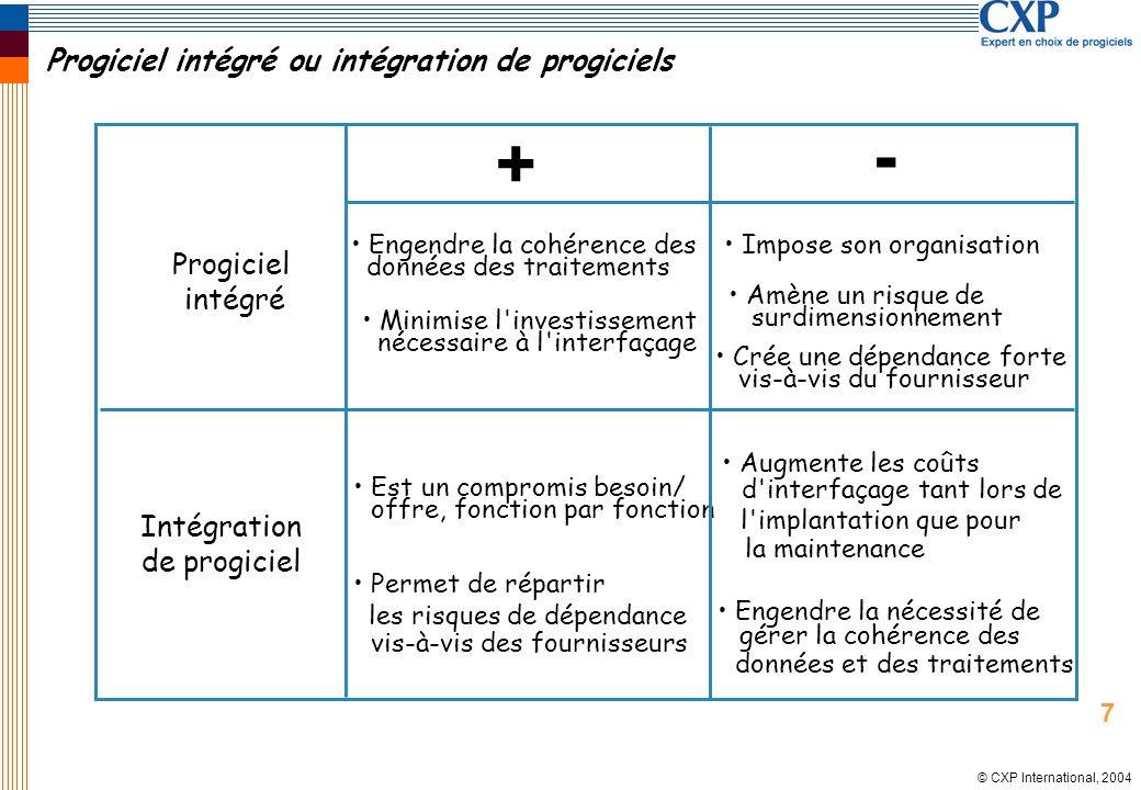 © CXP International, 2004 Progiciel intégré ou intégration de progiciels + - Progiciel intégré Intégration de progiciel Est un compromis besoin/ offre