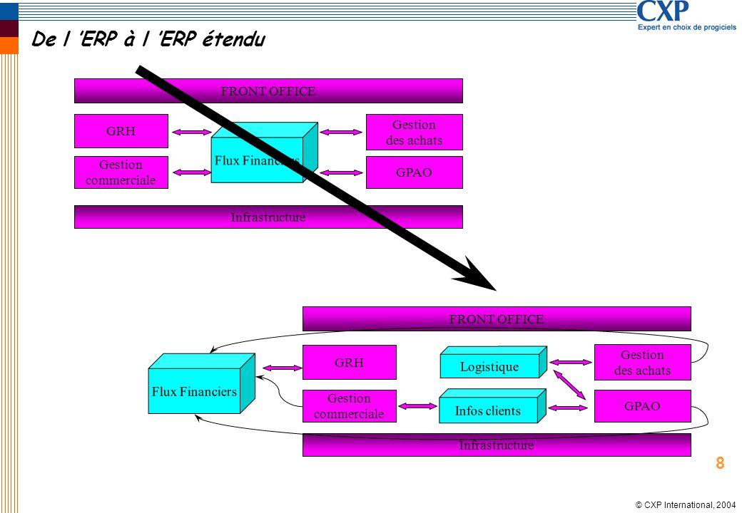 © CXP International, 2004 De l ERP à l ERP étendu Flux Financiers Gestion des achats GPAO Infrastructure Gestion commerciale GRH FRONT OFFICE Logistiq