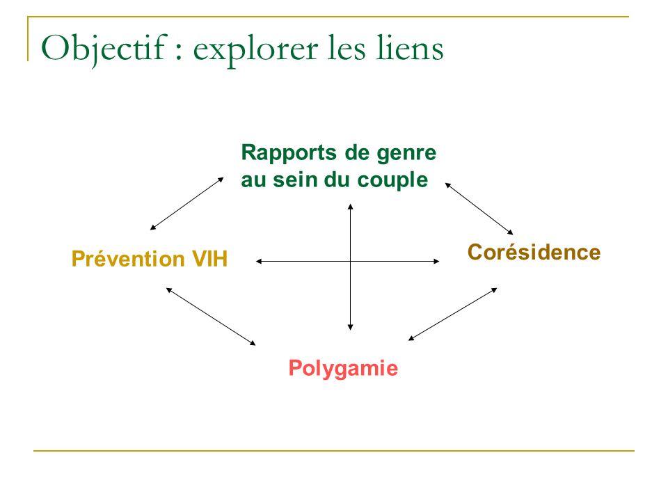 Objectif : explorer les liens Prévention VIH Rapports de genre au sein du couple Corésidence Polygamie