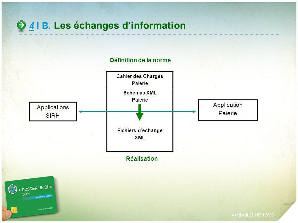 4 I B. Les échanges dinformation Applications SIRH Cahier des Charges Paierie Schémas XML Paierie Fichiers déchange XML Application Paierie Vendredi 2