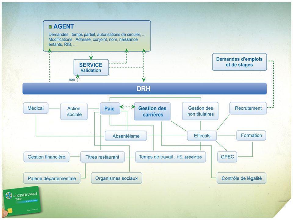 Problèmes règlementaires, techniques et technologiques Une norme Larchivage électronique des données du dossier agent (M.