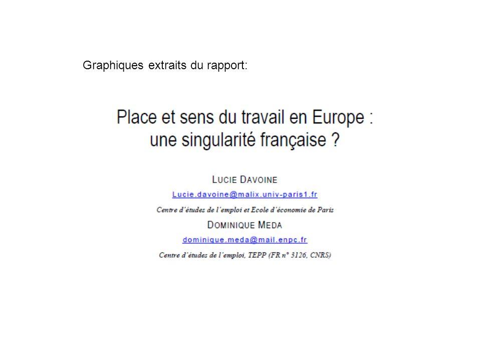 70 % des Français, contre 39,5 % des Danois déclarent le travail comme très important dans leur vie.