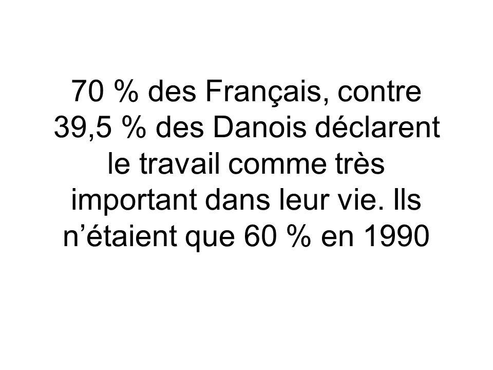 70 % des Français, contre 39,5 % des Danois déclarent le travail comme très important dans leur vie. Ils nétaient que 60 % en 1990