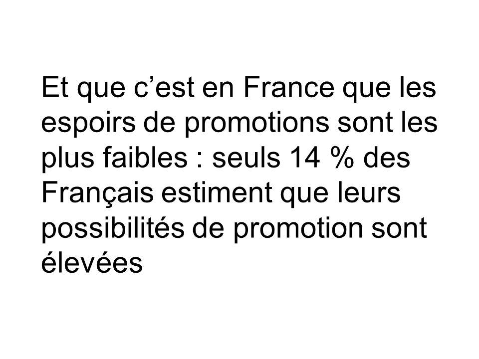 Et que cest en France que les espoirs de promotions sont les plus faibles : seuls 14 % des Français estiment que leurs possibilités de promotion sont