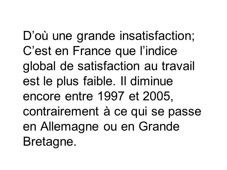 Doù une grande insatisfaction; Cest en France que lindice global de satisfaction au travail est le plus faible. Il diminue encore entre 1997 et 2005,