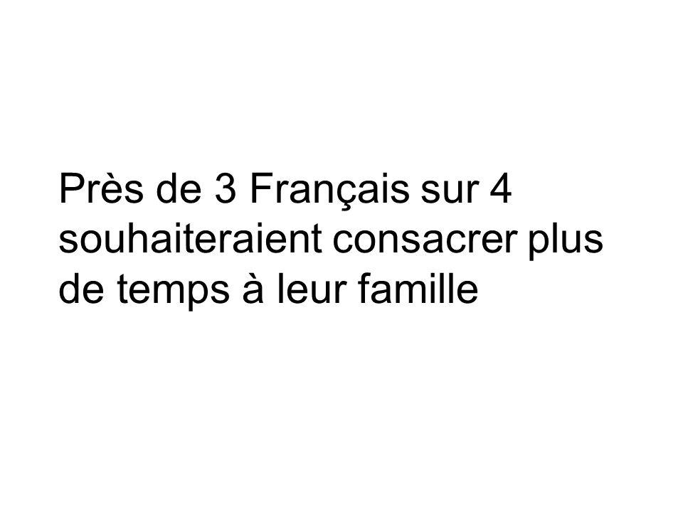 Près de 3 Français sur 4 souhaiteraient consacrer plus de temps à leur famille