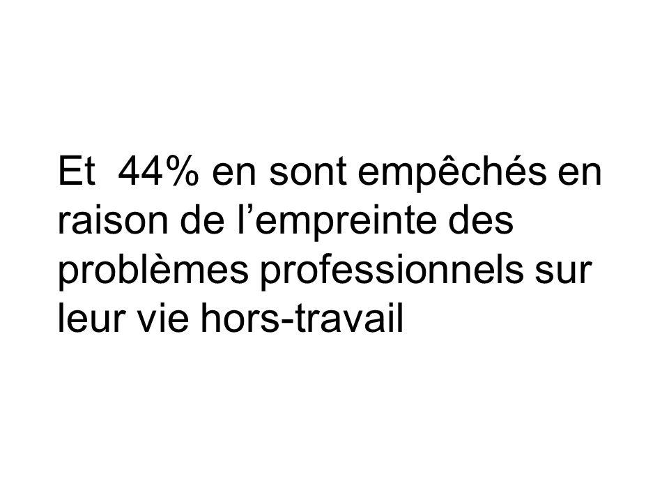 Et 44% en sont empêchés en raison de lempreinte des problèmes professionnels sur leur vie hors-travail