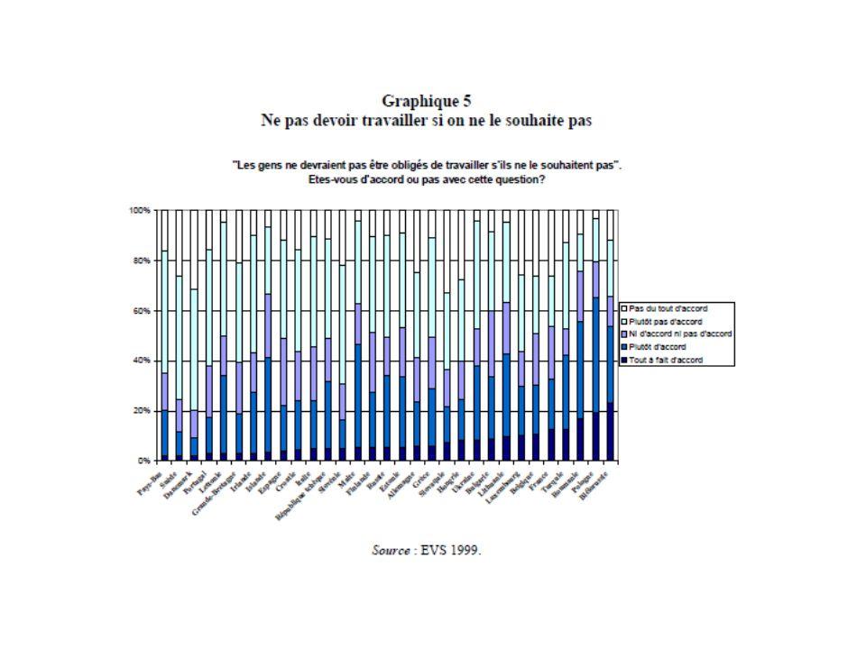 Sans doute parce quen France, plus quailleurs, le travail est toujours ou souvent stressant (cest le cas pour près dun Français sur deux) et que beaucoup de salariés rentrent toujours ou souvent épuisés après le travail