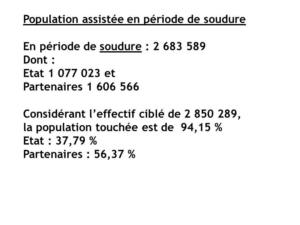 Population assistée en période de soudure En période de soudure : 2 683 589 Dont : Etat 1 077 023 et Partenaires 1 606 566 Considérant leffectif ciblé