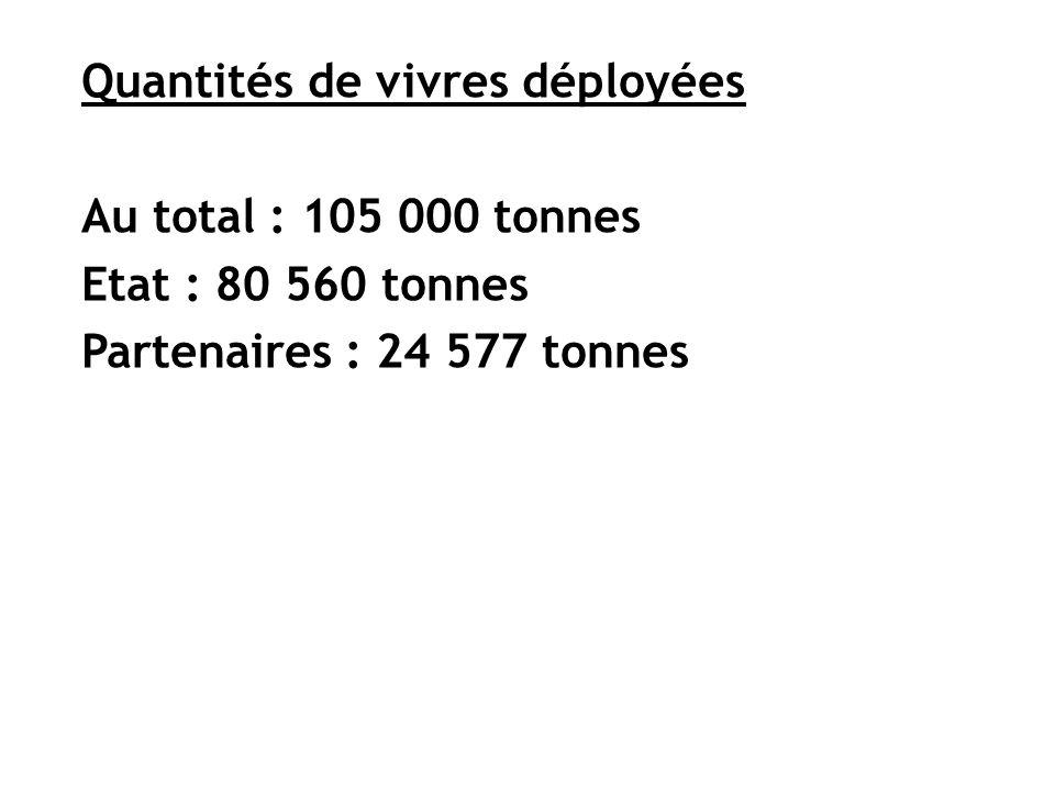 Quantités de vivres déployées Au total : 105 000 tonnes Etat : 80 560 tonnes Partenaires : 24 577 tonnes