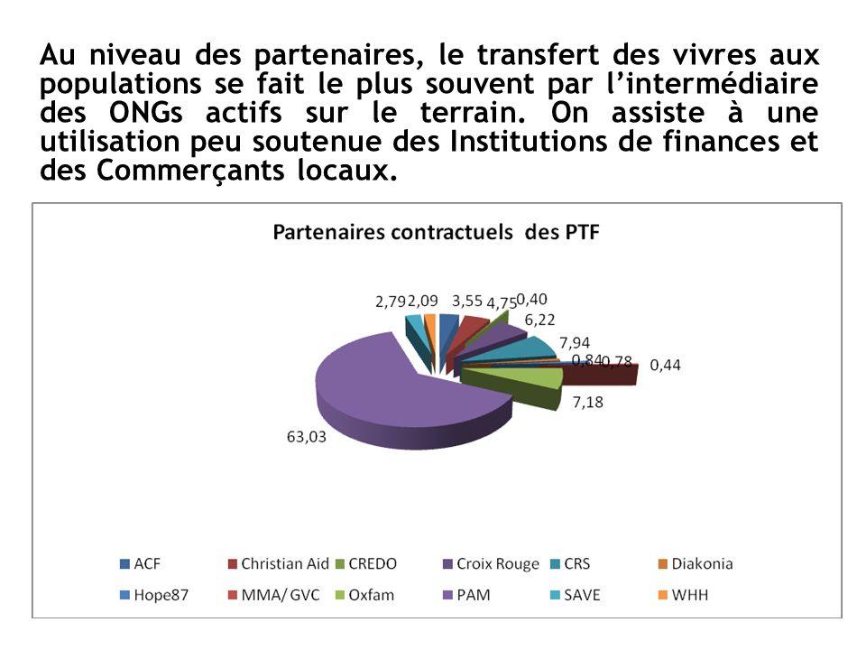 Au niveau des partenaires, le transfert des vivres aux populations se fait le plus souvent par lintermédiaire des ONGs actifs sur le terrain. On assis
