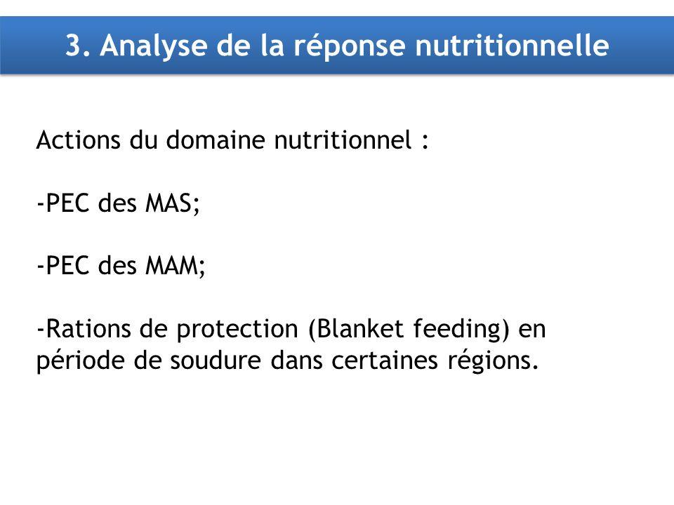 3. Analyse de la réponse nutritionnelle Actions du domaine nutritionnel : -PEC des MAS; -PEC des MAM; -Rations de protection (Blanket feeding) en péri
