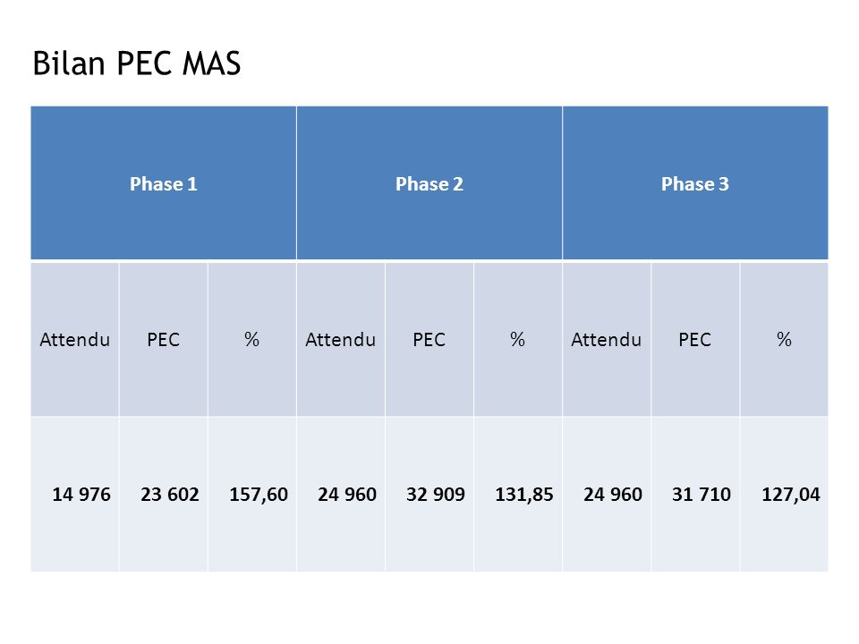 Bilan PEC MAS Phase 1Phase 2Phase 3 AttenduPEC%AttenduPEC%AttenduPEC% 14 97623 602157,6024 96032 909131,8524 96031 710127,04