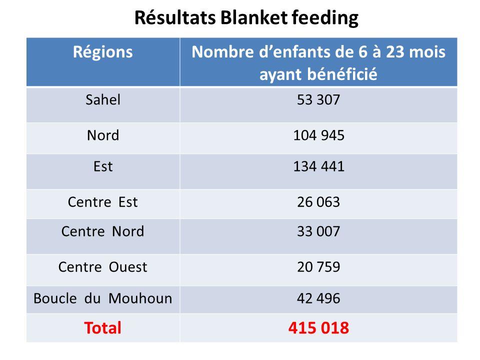 Résultats Blanket feeding RégionsNombre denfants de 6 à 23 mois ayant bénéficié Sahel53 307 Nord104 945 Est134 441 Centre Est26 063 Centre Nord33 007