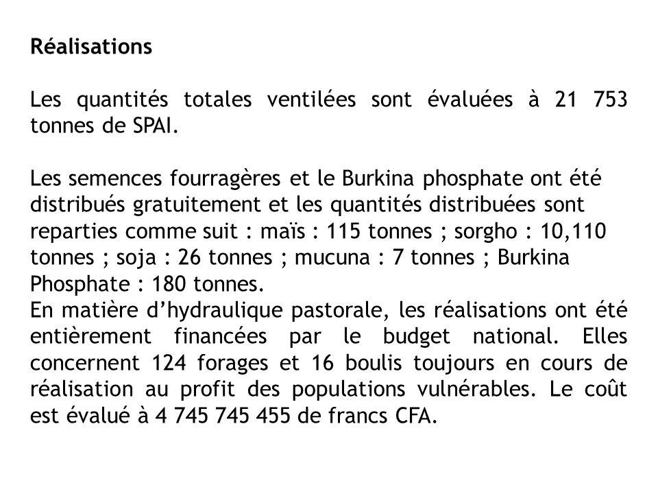 Réalisations Les quantités totales ventilées sont évaluées à 21 753 tonnes de SPAI. Les semences fourragères et le Burkina phosphate ont été distribué