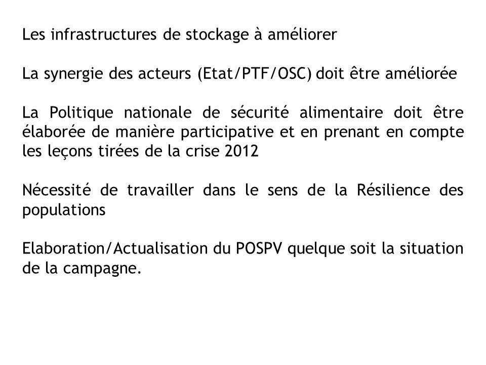 Les infrastructures de stockage à améliorer La synergie des acteurs (Etat/PTF/OSC) doit être améliorée La Politique nationale de sécurité alimentaire