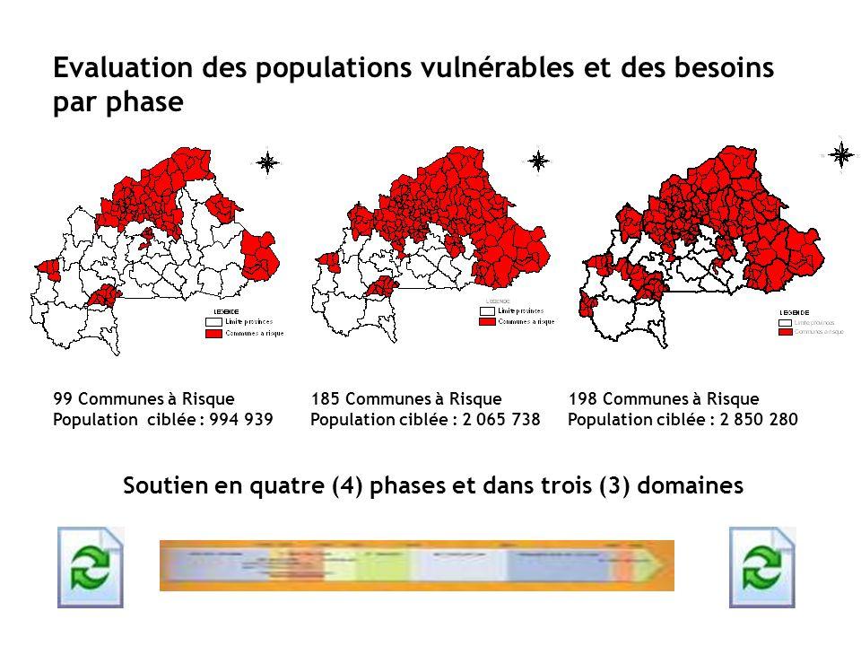Evaluation des populations vulnérables et des besoins par phase 99 Communes à Risque Population ciblée : 994 939 185 Communes à Risque Population cibl