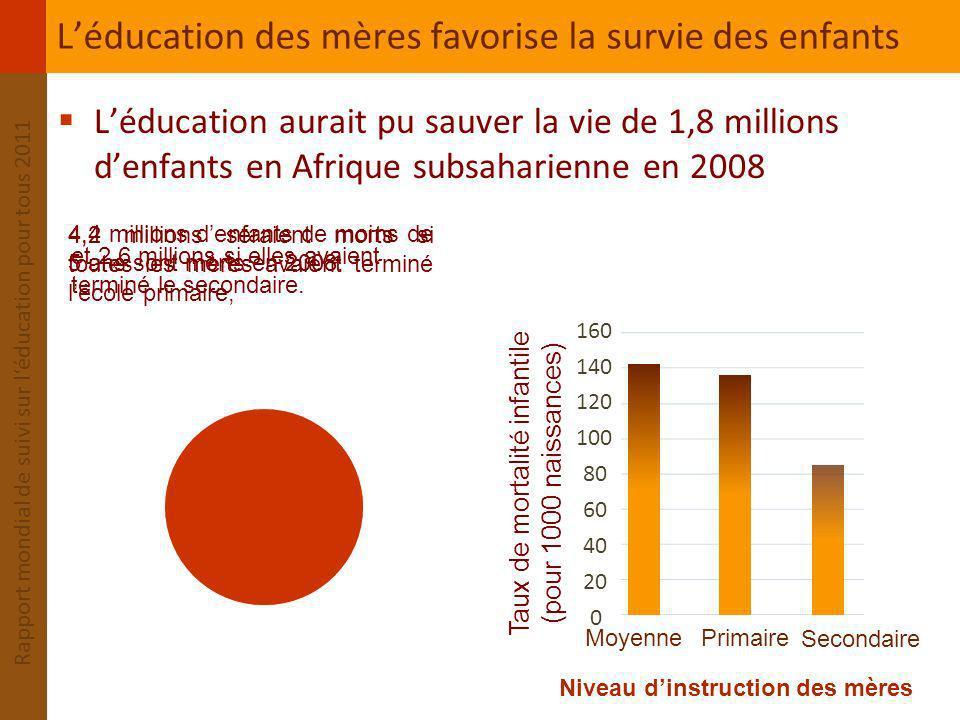 Rapport mondial de suivi sur léducation pour tous 2011 Stagnation de laide à léducation de base Les décaissements daide à léducation de base naugmentent plus Ils atteignaient 4,7 milliards de dollars EU en 2008 2,4 3,0 3,3 3,8 4,2 4,7 6,4 8,1 8,5 9,6 10,6 11,7 11,4 0 2 4 6 8 10 12 2002200320042005200620072008 Décaissements d aide à l éducation (milliards de dollars EU constants de 2008) Aide totale à léducation de base Aide totale à léducation