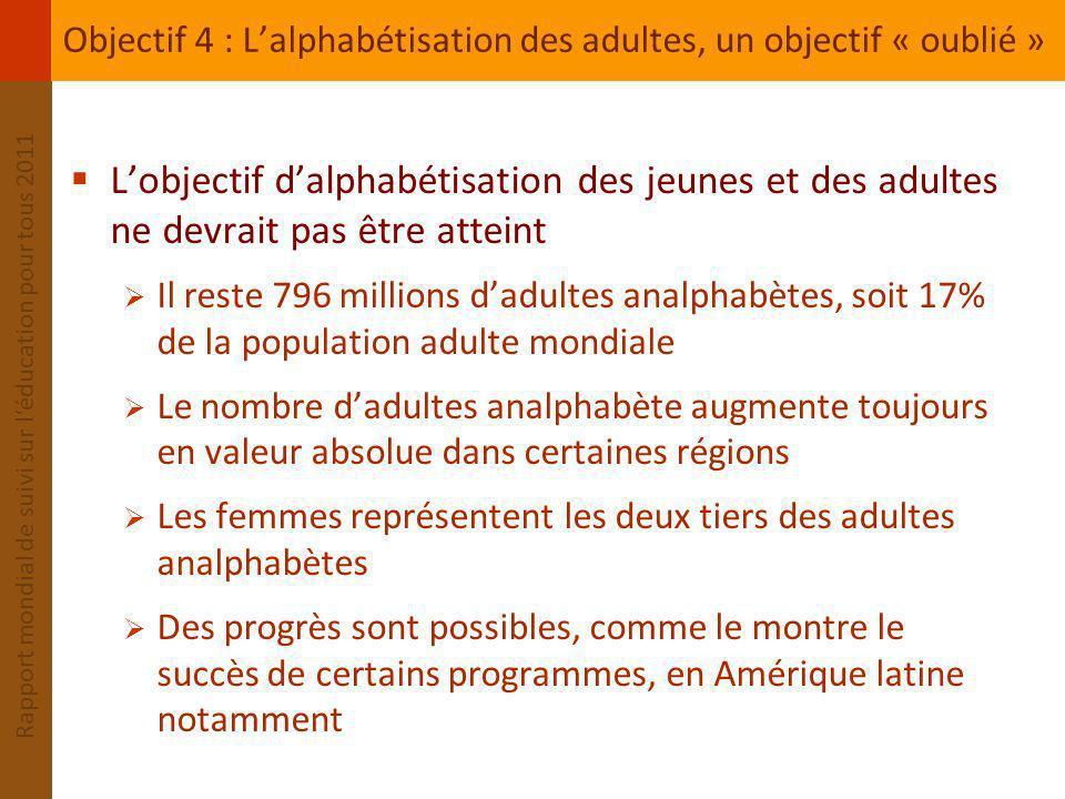 Rapport mondial de suivi sur léducation pour tous 2011 0% 10 % 20 % 30 % 40 % R.