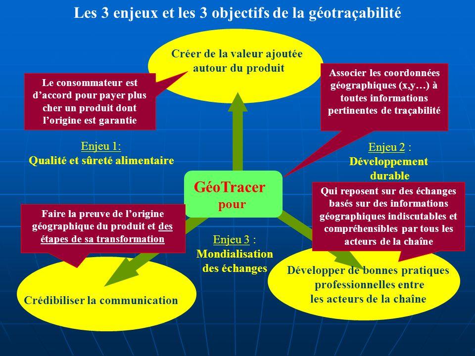 Créer de la valeur ajoutée autour du produit GéoTracer pour Crédibiliser la communication Enjeu 1: Qualité et sûreté alimentaire Développer de bonnes