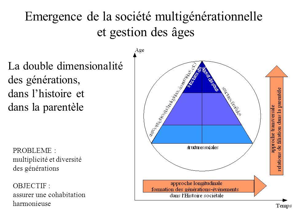 Emergence de la société multigénérationnelle et gestion des âges PROBLEME : multiplicité et diversité des générations OBJECTIF : assurer une cohabitat