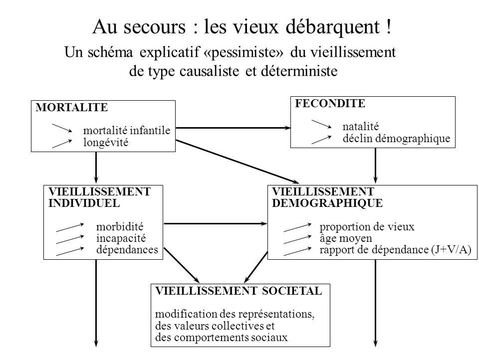 Au secours : les vieux débarquent ! Un schéma explicatif «pessimiste» du vieillissement de type causaliste et déterministe MORTALITE mortalité infanti