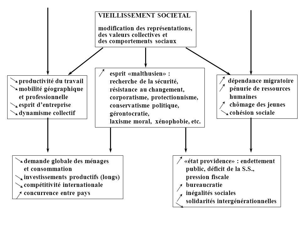 VIEILLISSEMENT SOCIETAL modification des représentations, des valeurs collectives et des comportements sociaux esprit «malthusien» : recherche de la s