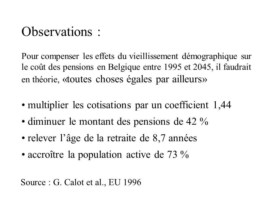 Observations : Pour compenser les effets du vieillissement démographique sur le coût des pensions en Belgique entre 1995 et 2045, il faudrait en théor
