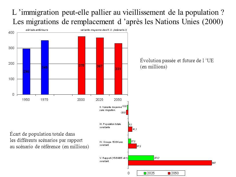 L immigration peut-elle pallier au vieillissement de la population ? Les migrations de remplacement d après les Nations Unies (2000) Évolution passée