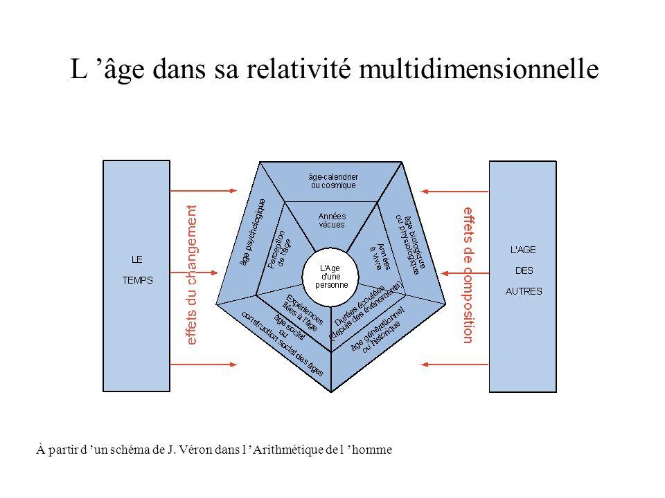 La vieillesse n a plus d âge et le vieillissement n est pas contagieux 2 conditions épistémologiques essentielles : -ne pas « naturaliser » l âge (pas de relation immuable entre l âge calendrier et le vieillissement individuel) -ne pas assimiler vieillissement individuel et vieillissement collectif (pas de relation évidente entre les structures démographiques et l aptitude à l innovation ou au dynamisme d une société) Règle : favoriser une vision globale, historique et systémique des évolutions sociétales et resituer le vieillissement dans son contexte collectif