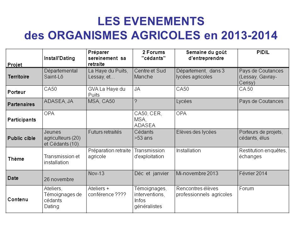 LES EVENEMENTS des ORGANISMES AGRICOLES en 2013-2014 Projet Install'Dating Préparer sereinement sa retraite 2 Forums