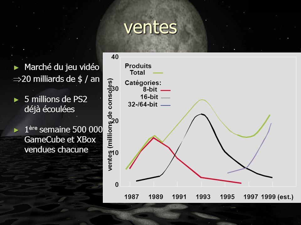 Ventes ( cas Xbox 1/2 ) Coût du lancement de la Xbox 1/2 milliards de $.