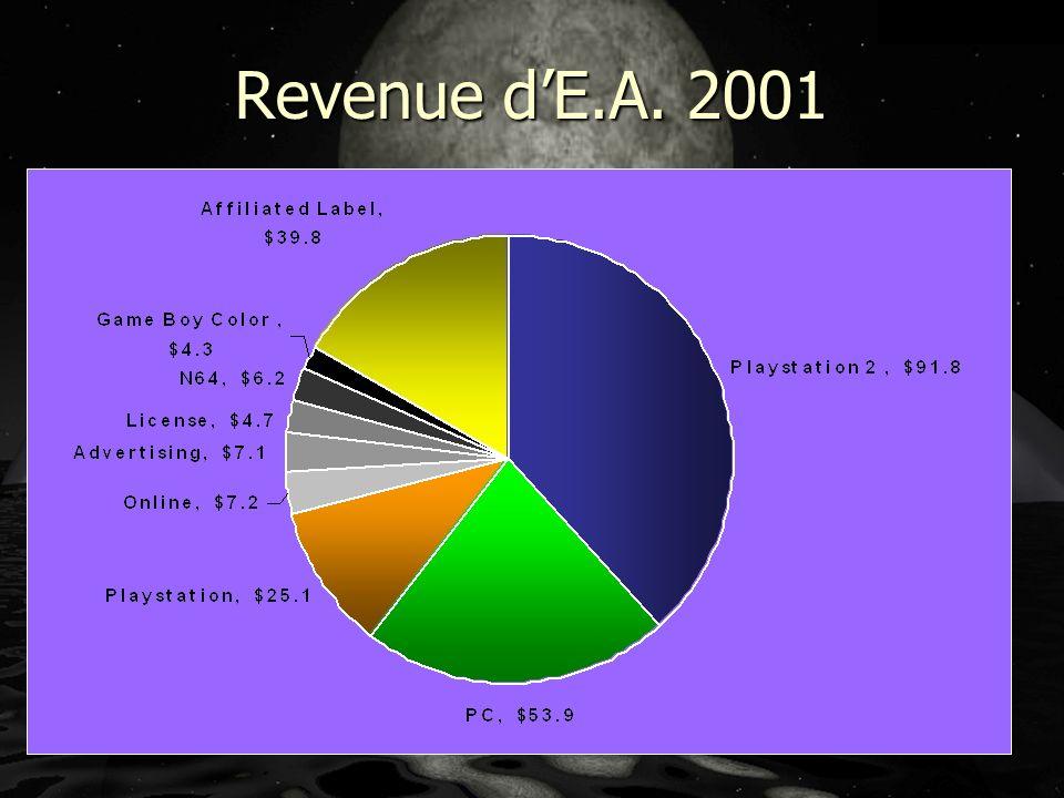 Revenue dE.A. 2001