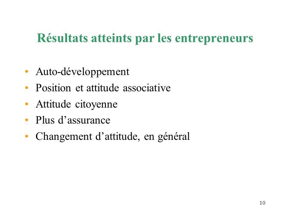 10 Résultats atteints par les entrepreneurs Auto-développement Position et attitude associative Attitude citoyenne Plus dassurance Changement dattitud