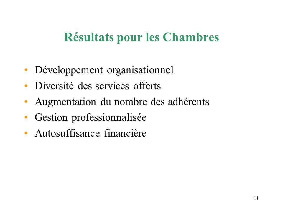 11 Résultats pour les Chambres Développement organisationnel Diversité des services offerts Augmentation du nombre des adhérents Gestion professionnal