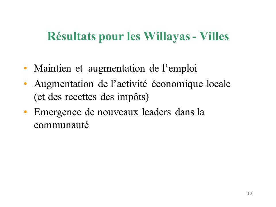 12 Résultats pour les Willayas - Villes Maintien et augmentation de lemploi Augmentation de lactivité économique locale (et des recettes des impôts) E