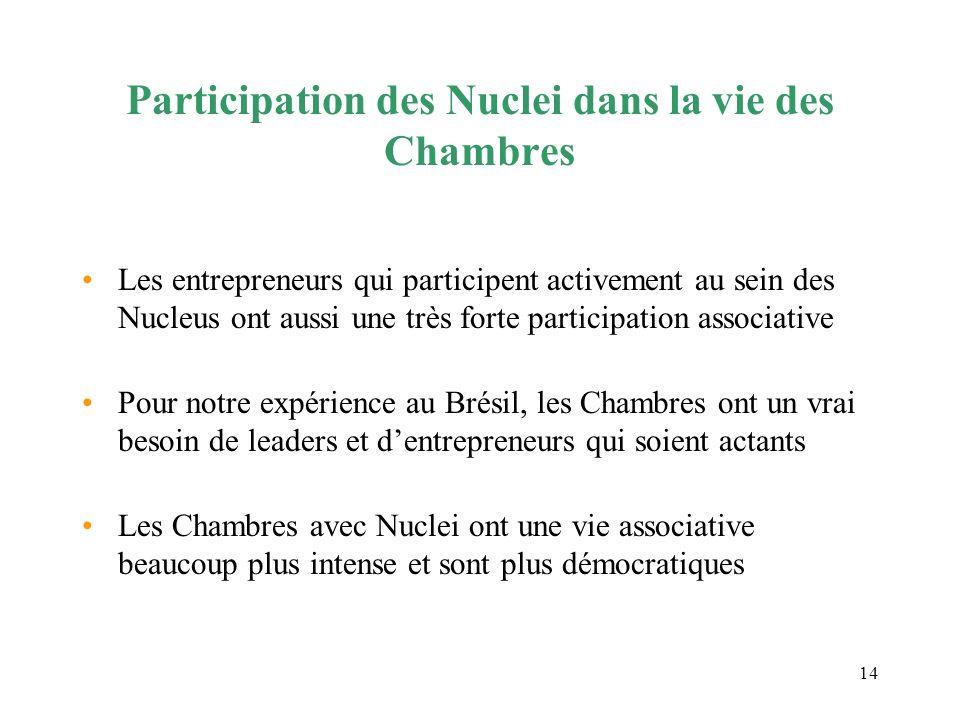14 Participation des Nuclei dans la vie des Chambres Les entrepreneurs qui participent activement au sein des Nucleus ont aussi une très forte partici