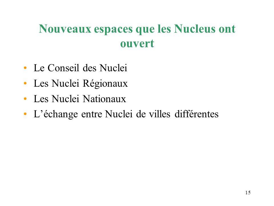 15 Nouveaux espaces que les Nucleus ont ouvert Le Conseil des Nuclei Les Nuclei Régionaux Les Nuclei Nationaux Léchange entre Nuclei de villes différe