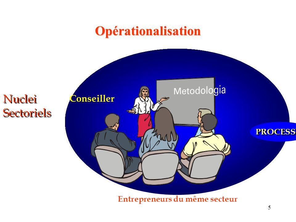 5 Nuclei Sectoriels Conseiller Entrepreneurs du même secteur PROCESSUS Opérationalisation