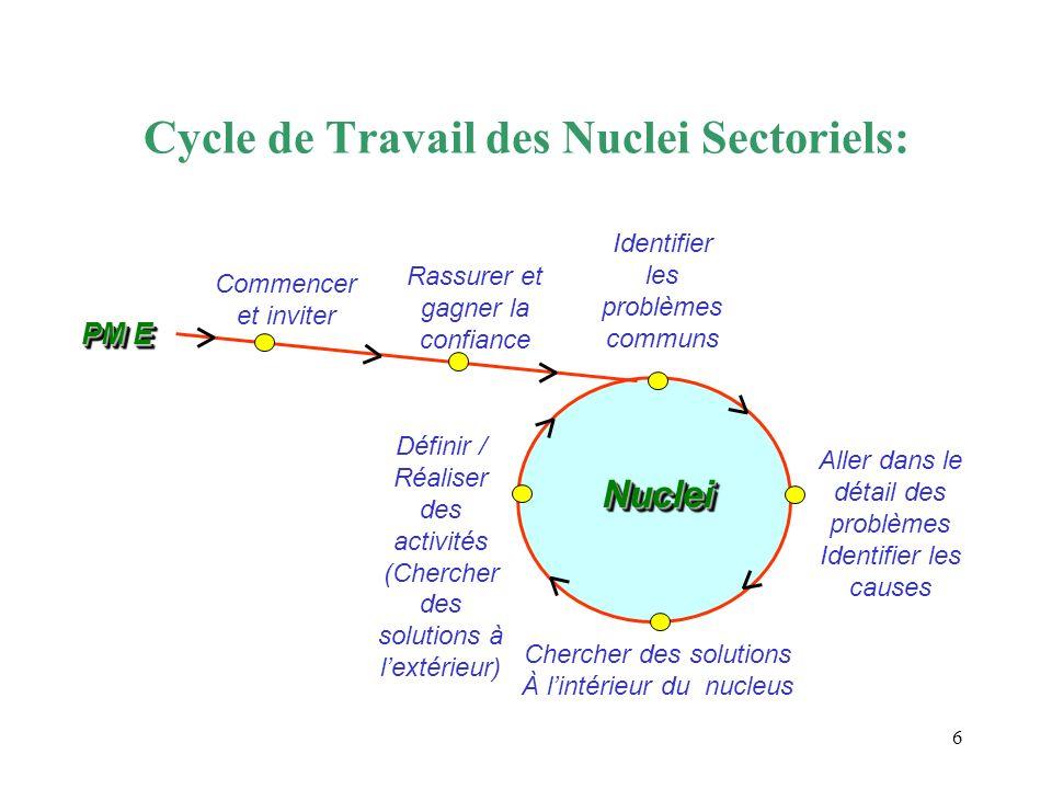 6 Chercher des solutions À lintérieur du nucleus Identifier les problèmes communs Aller dans le détail des problèmes Identifier les causes Définir / R