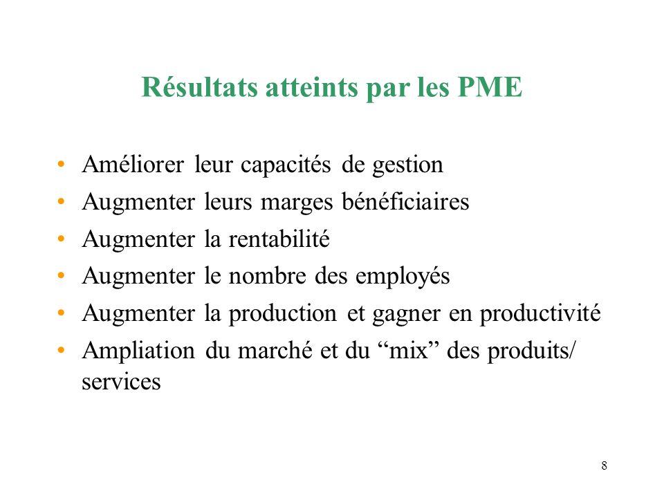 9 Résultats atteints par les PME Actualisation de la technologie utilisée Amélioration de la qualité des produis/services offerts Accès au crédit plus facile Réduction du taux de mortalité des PME Meilleure image dans leur communauté