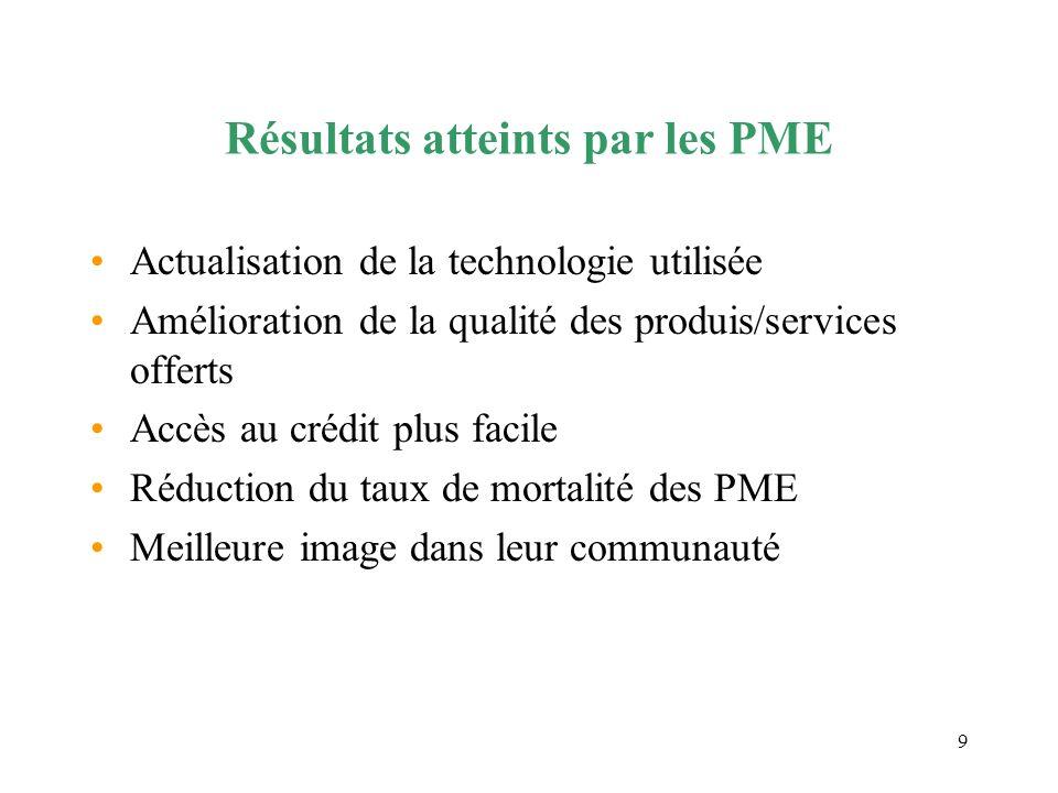 9 Résultats atteints par les PME Actualisation de la technologie utilisée Amélioration de la qualité des produis/services offerts Accès au crédit plus