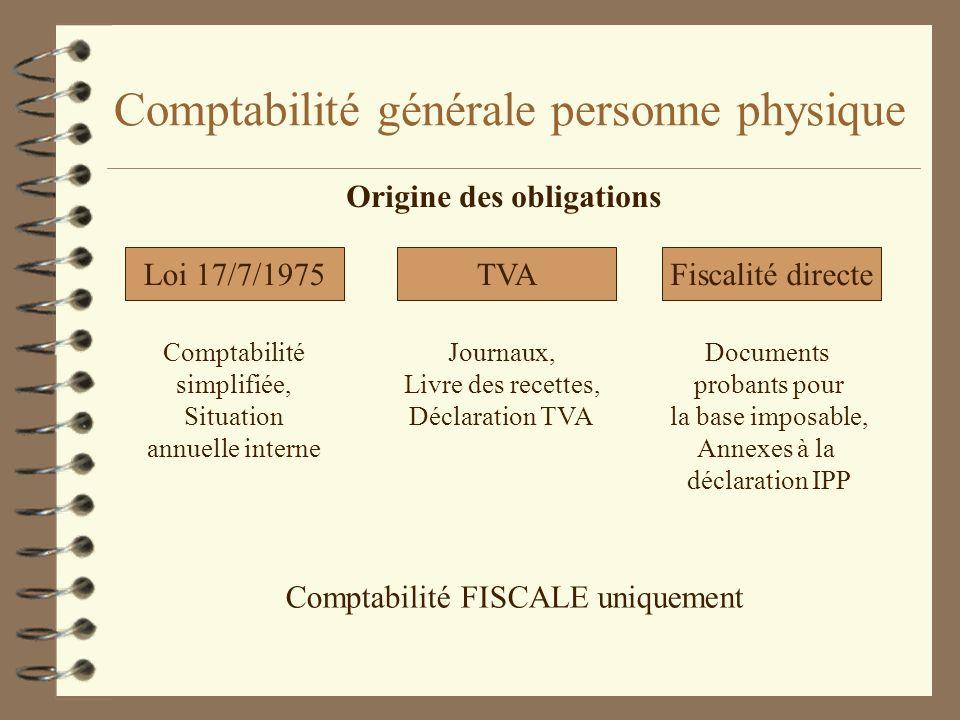 Comptabilité générale personne physique Origine des obligations Loi 17/7/1975TVAFiscalité directe Comptabilité simplifiée, Situation annuelle interne