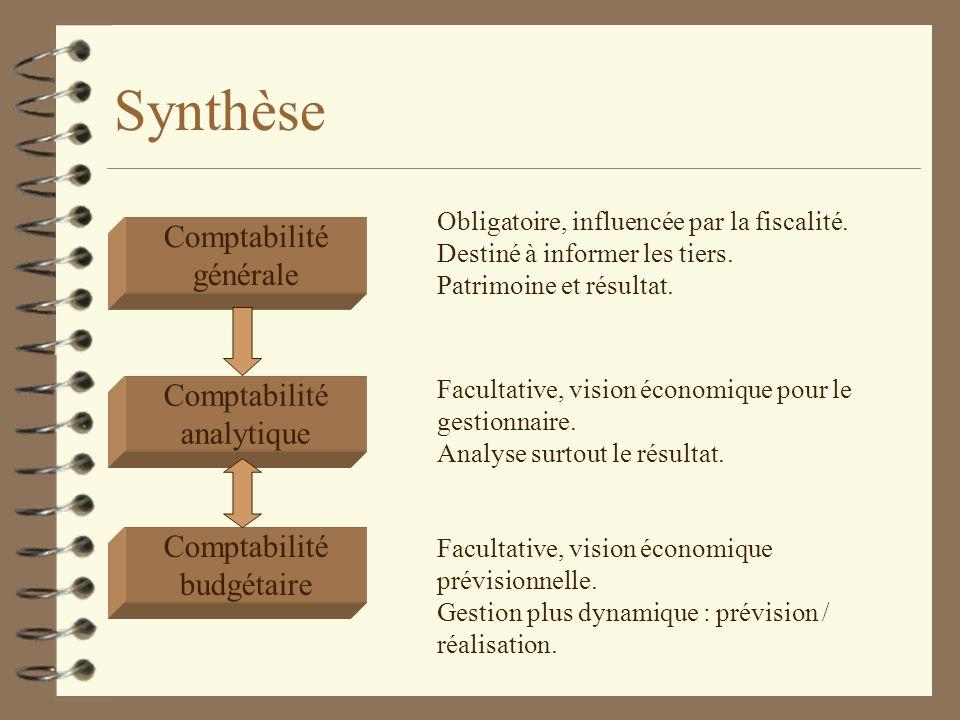 Synthèse Comptabilité générale Comptabilité budgétaire Obligatoire, influencée par la fiscalité. Destiné à informer les tiers. Patrimoine et résultat.