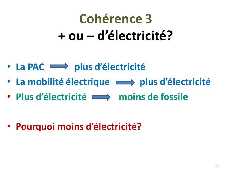 Cohérence 3 + ou – délectricité? La PAC plus délectricité La mobilité électrique plus délectricité Plus délectricité moins de fossile Pourquoi moins d