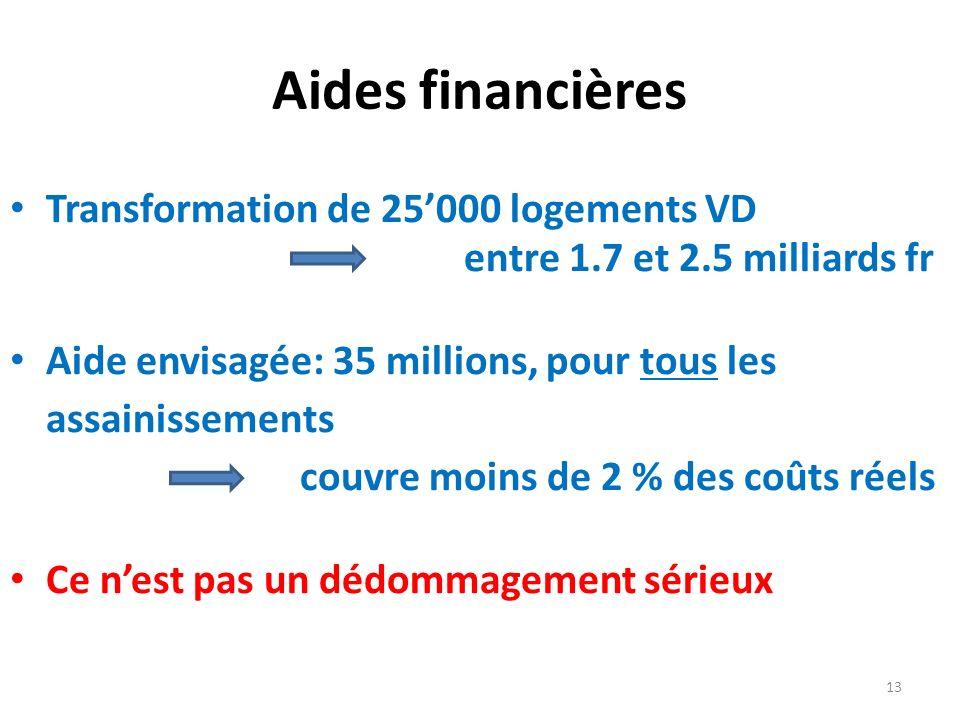 Aides financières Transformation de 25000 logements VD entre 1.7 et 2.5 milliards fr Aide envisagée: 35 millions, pour tous les assainissements couvre